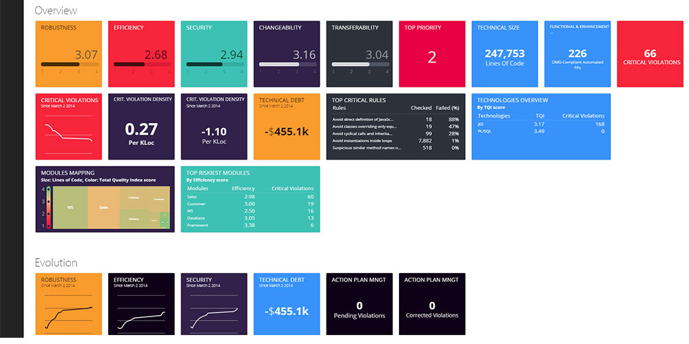 Health Dashboard Features 4