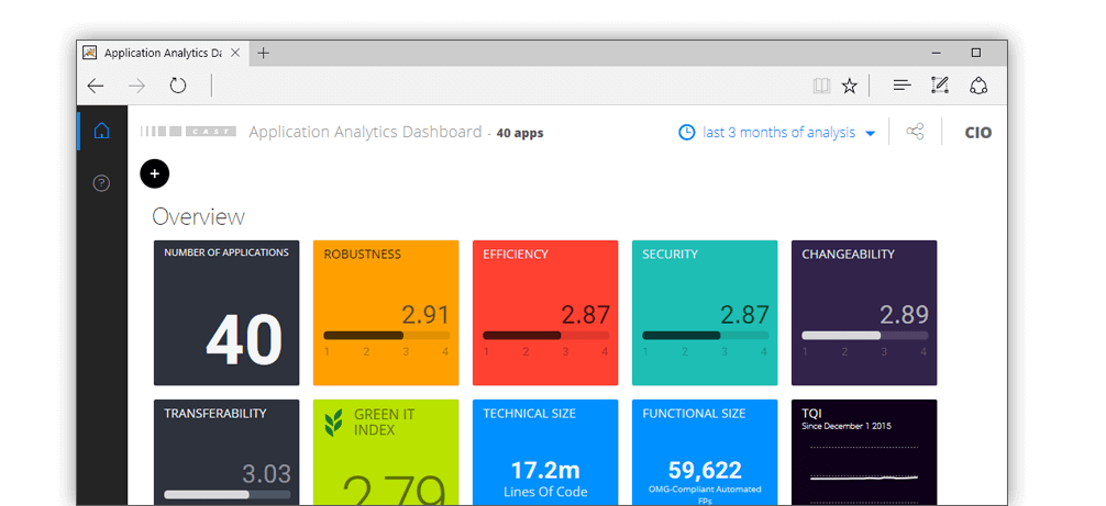CAST Application Analytics Dashboard